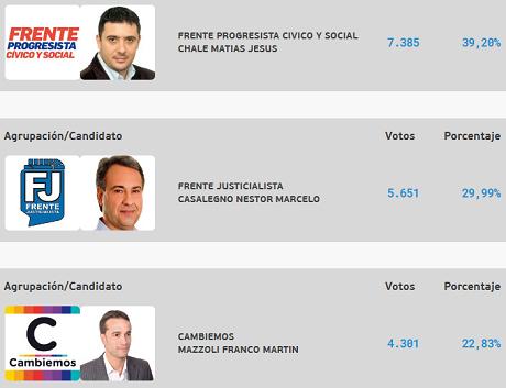 El Frente Progresista volvió a ser el más votado pero perdió una banca, que fue a Cambiemos.