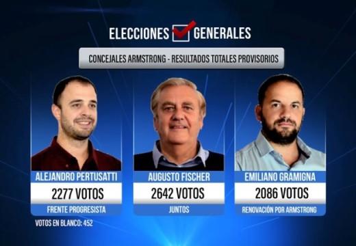 Elecciones generales en Armstrong. Resultados totales  provisorios.