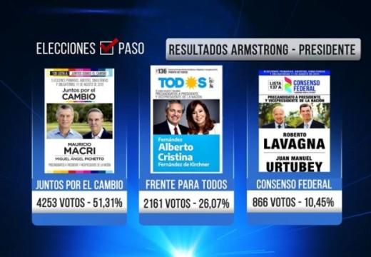 Armstrong. Elecciones Nacionales PASO 2019. Se impuso Juntos por el Cambio.