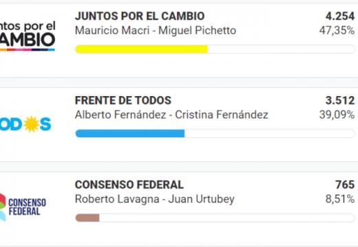 Las Rosas: para Presidente ganó Mauricio Macri