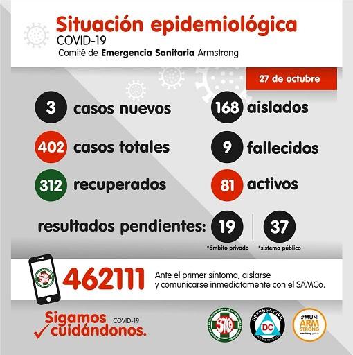Situación Epidemiológica de Armstrong. Día 27 de Octubre.