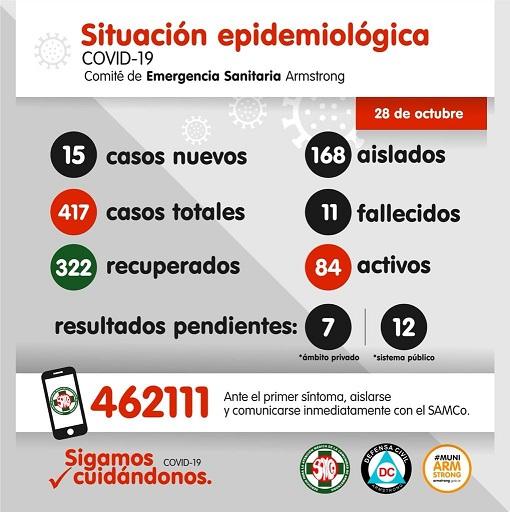 Situación Epidemiológica de Armstrong. Día 28 de Octubre.