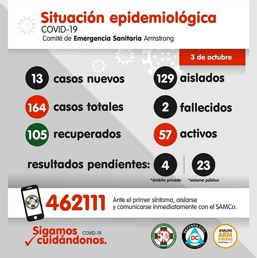 Situación Epidemiológica de Armstrong. Sábado 3 de octubre.