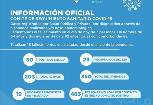 Cañada de Gómez. Reporte oficial Comité de Seguimiento Sanitario.