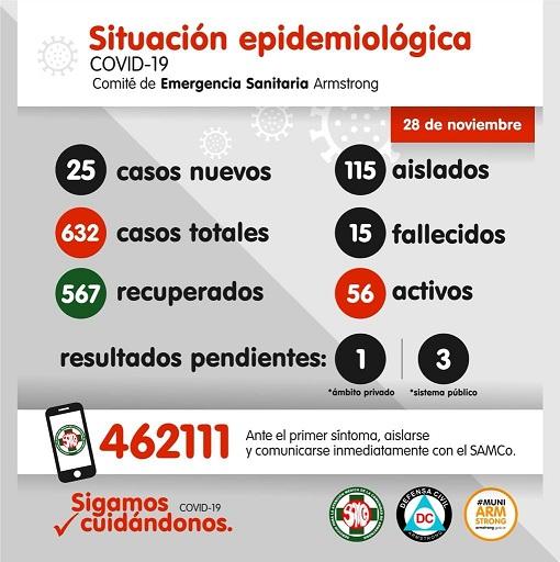Situación Epidemiológica de Armstrong. Día 28 de noviembre.
