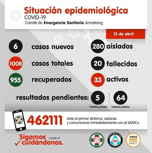 Situación Epidemiológica de Armstrong. Día 13 de Abril.