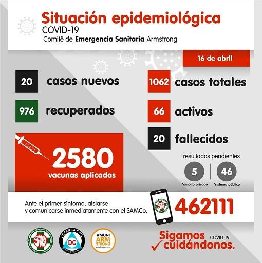 Situación Epidemiológica de Armstrong. día 16 de Abril.