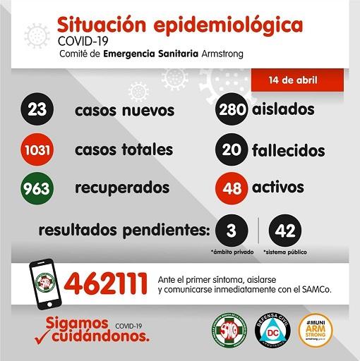 Situación Epidemiológica de Armstrong. Día 14 de Abril.