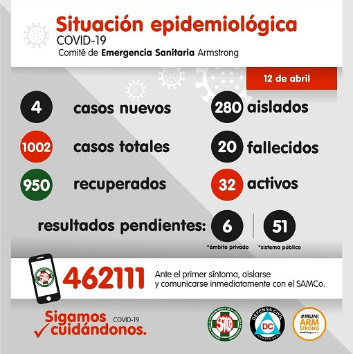 Situación Epidemiológica de Armstrong. Día 12 de Abril.