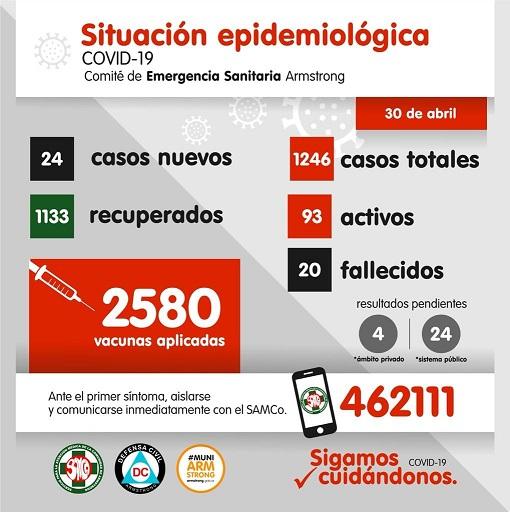 Situación epidemiológica de Armstrong. Día 30 de Abril.
